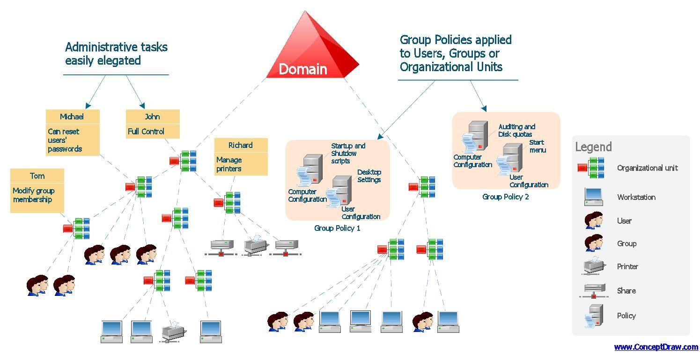 Clean up Active Directory Domain Controller server metadata