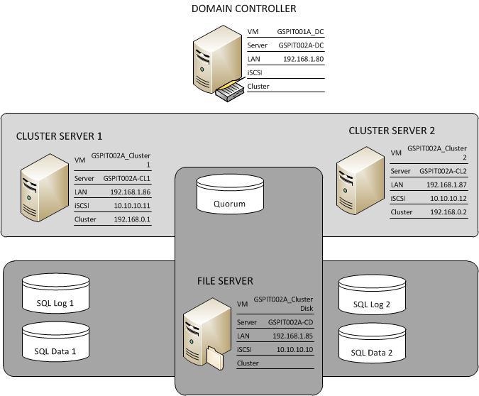 安裝SQL Server 2012 Cluster – 1(環境準備)
