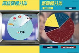 TVB非傳統廣告收入勢過半 購物節目帶動電商銷售飆3倍