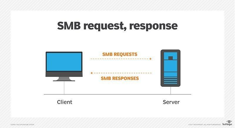 SMB小傳 —— SMB網路檔案系統協議介紹