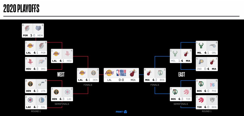 2019 – 2020 NBA Playoff
